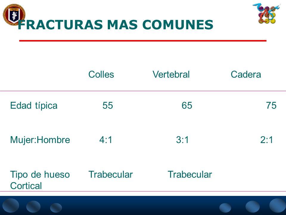 EPIDEMIOLOGIA DE OSTEOPOROSIS EN MEXICO Mujeres mexicanas > 50 años con osteoporosis de columna lumbar y/o cadera pélvica (población hispánica) INEGI