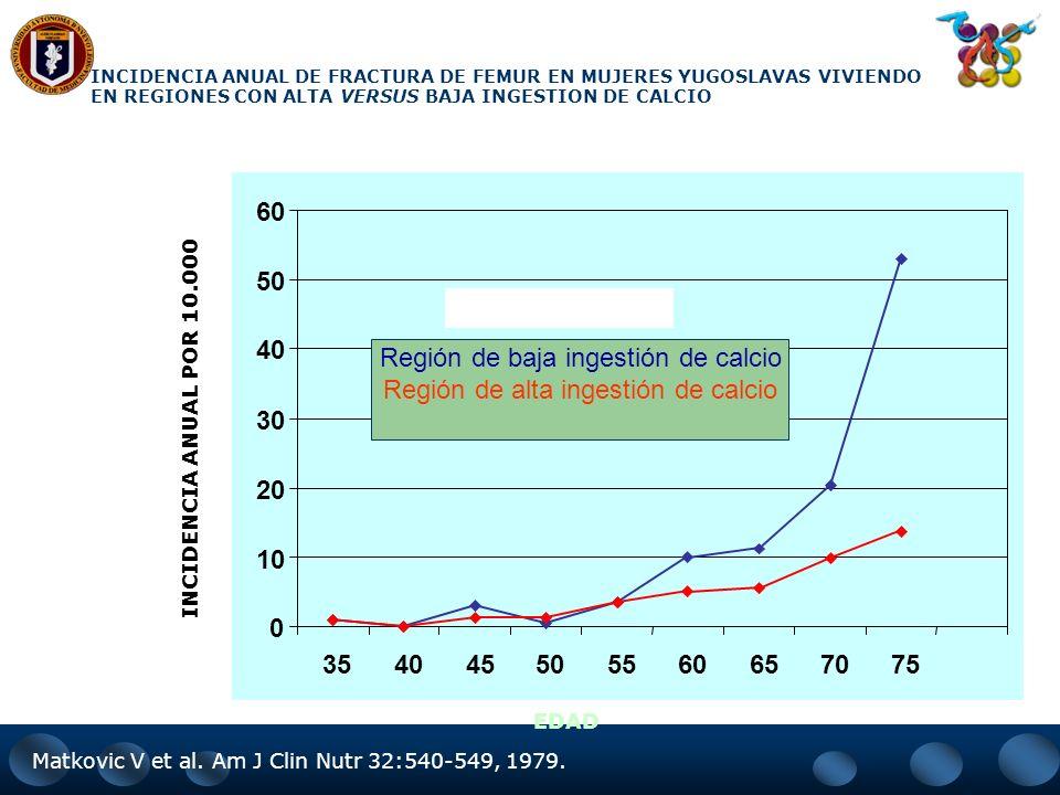 CALCIO Calcio 1.2 gr + 800 U Vitamina D redujo en 1/3 el riesgo de todas las fracturas por osteoporosis y un 43% las de cadera (Chapay,1992). TODO IND