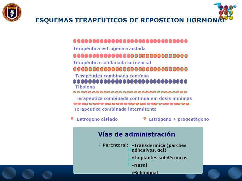 ORAL TRANSDÉRMICO ESTROGENOS – DOSIS MINIMAS NECESARIAS PARA PREVENCION Y TRATAMIENTO DE LA OSTEOPOROSIS 17- estradiol: 0,025 mg (25 g)/día 17- estrad