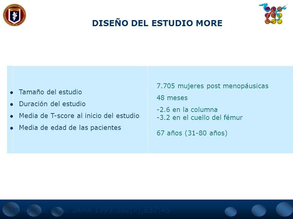 MORE = EVALUACION DE RESULTADOS CON RALOXIFENO Estudio multicéntrico, doble ciego, controlado versus placebo. Raloxifeno 60 mg/d, Raloxifeno 120 mg/d