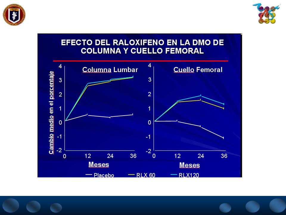 DISEÑO DEL ESTUDIO MORE 7.705 mujeres post menopáusicas 48 meses -2.6 en la columna -3.2 en el cuello del fémur 67 años (31-80 años) Tamaño del estudi