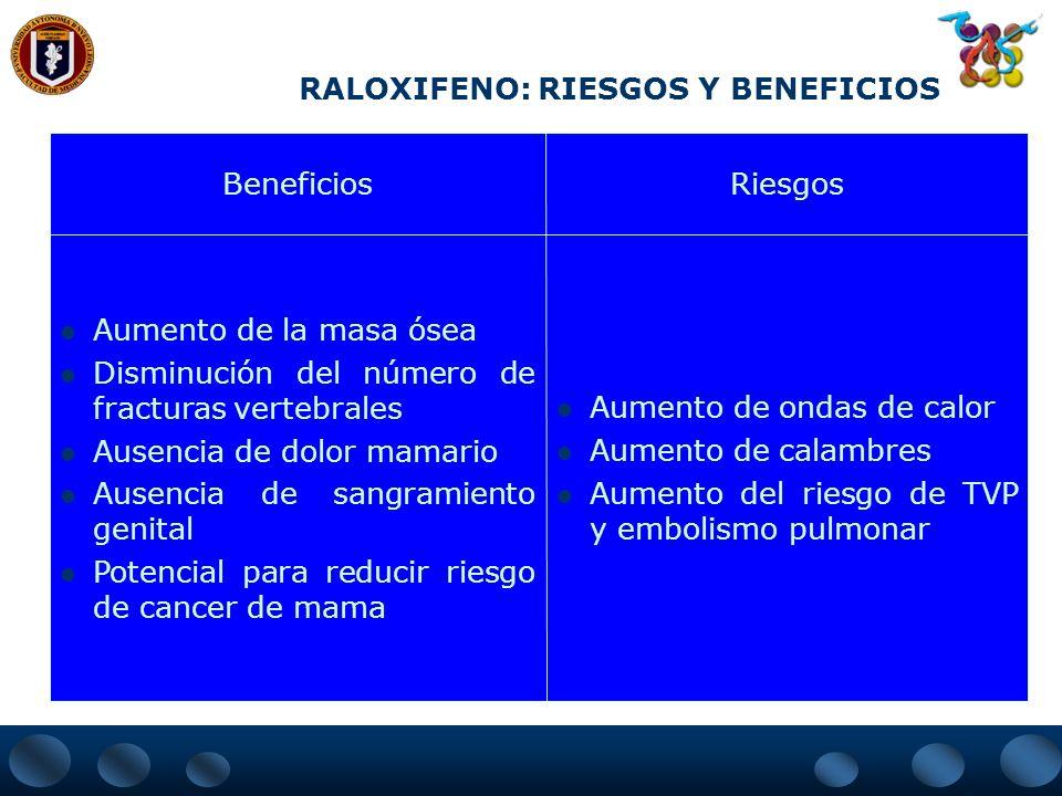 OSTEOPOROSIS RIESGOS POTENCIALES ESTROGENOS Cáncer de endometrio. Cáncer de mama. Enf. tromboembólica. Mastodinia. Menstruaciones. Litiasis vesicular.
