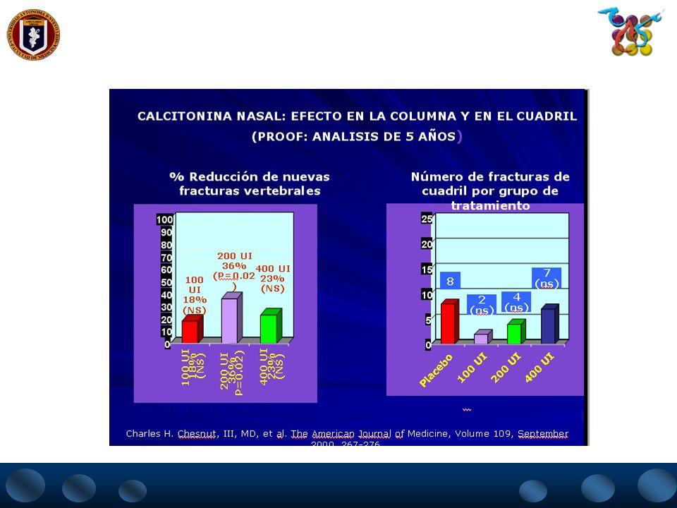 CALCITONINA NASAL: EFECTO EN LA COLUMNA Y EN EL CUADRIL (PROOF: ANALISIS DE 5 AÑOS ) 0 5 10 15 20 25 Placebo 100 UI 200 UI 400 UI 8 2 (ns) 4 (ns) 7 (n