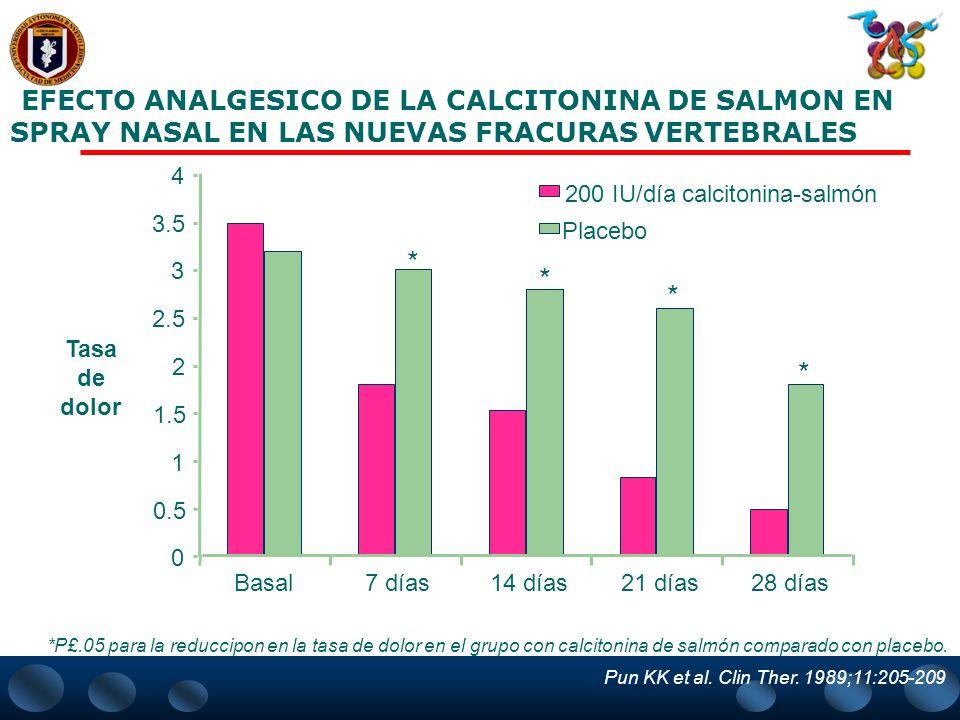 PORCENTAJE ACUMULADO DE PACIENTES CON NUEVA FRACTURA VERTEBRAL POR AÑO (PACIENTES CON 1 A 5 FRACTURAS VERTEBRALES) *P<.05 vs placebo. * * * 0 5 10 15