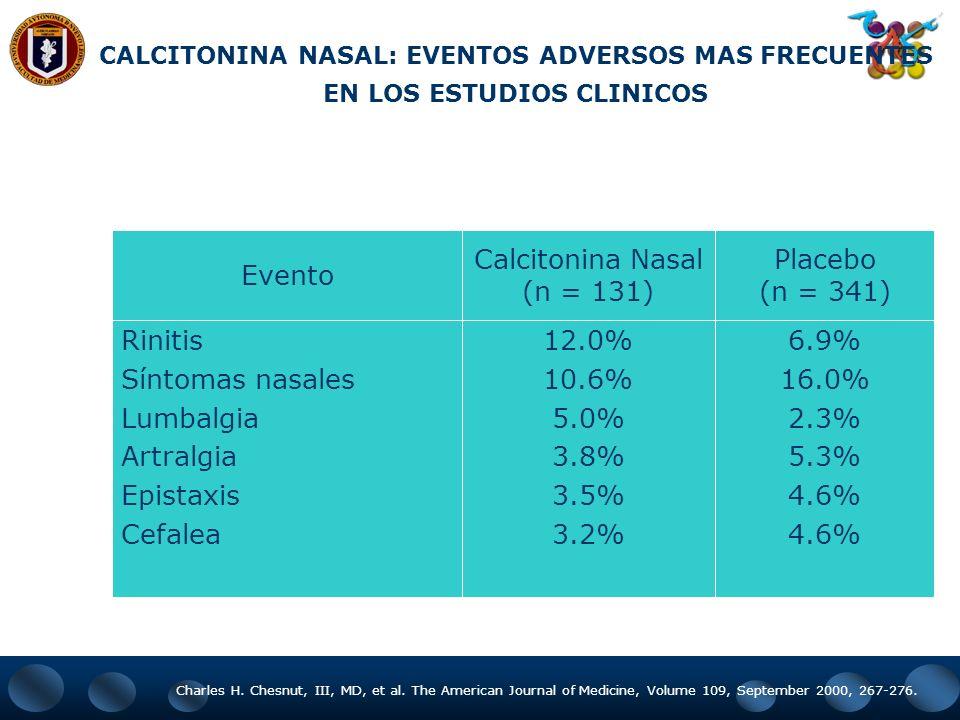 200 IU/día calcitonina-salmón 0 0.5 1 1.5 2 2.5 3 3.5 4 Basal7 días14 días21 días28 días Placebo Pun KK et al. Clin Ther. 1989;11:205-209. Tasa de dol