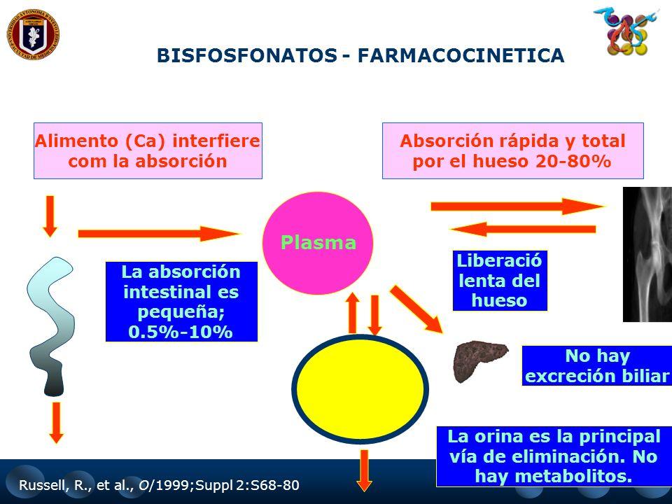 Bifosfonatos Disminuyen la actividad de los osteoclastos por: – Disminución del borde en cepillo. – Disminución de la actividad enzimática. – Disminuc