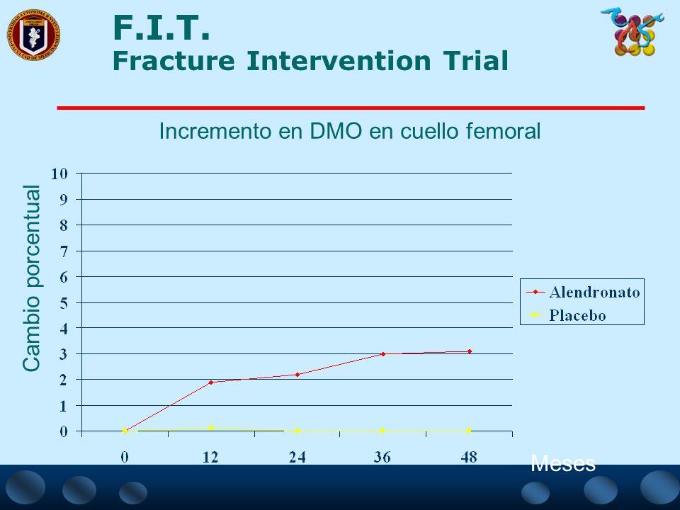 F.I.T. Fracture Intervention Trial Incremento en DMO en columna lumbar Cambio porcentual Meses