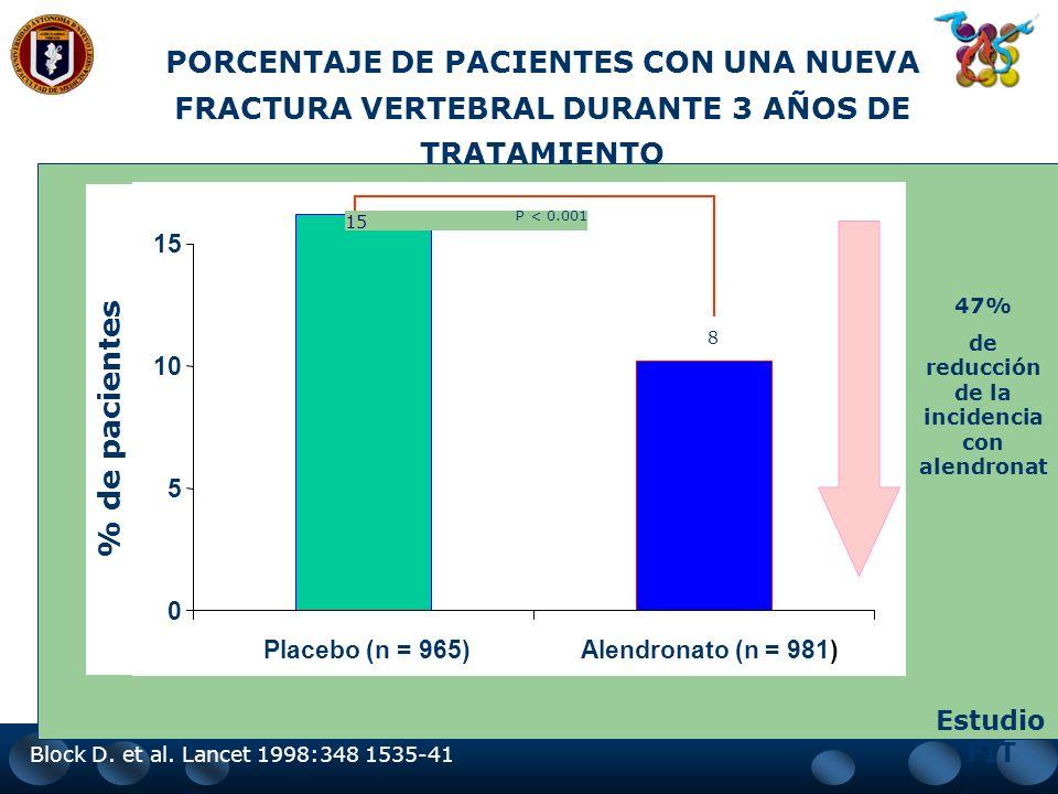 F.I.T. Fracture Intervention Trial - 47% - 44% Reducción en la posibilidad de fractura vertebral * * * Estadísticamente significativo
