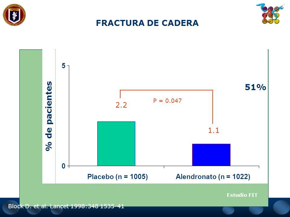 PORCENTAJE DE PACIENTES CON UNA NUEVA FRACTURA VERTEBRAL DURANTE 3 AÑOS DE TRATAMIENTO 47% de reducción de la incidencia con alendronat 0 5 10 15 Plac