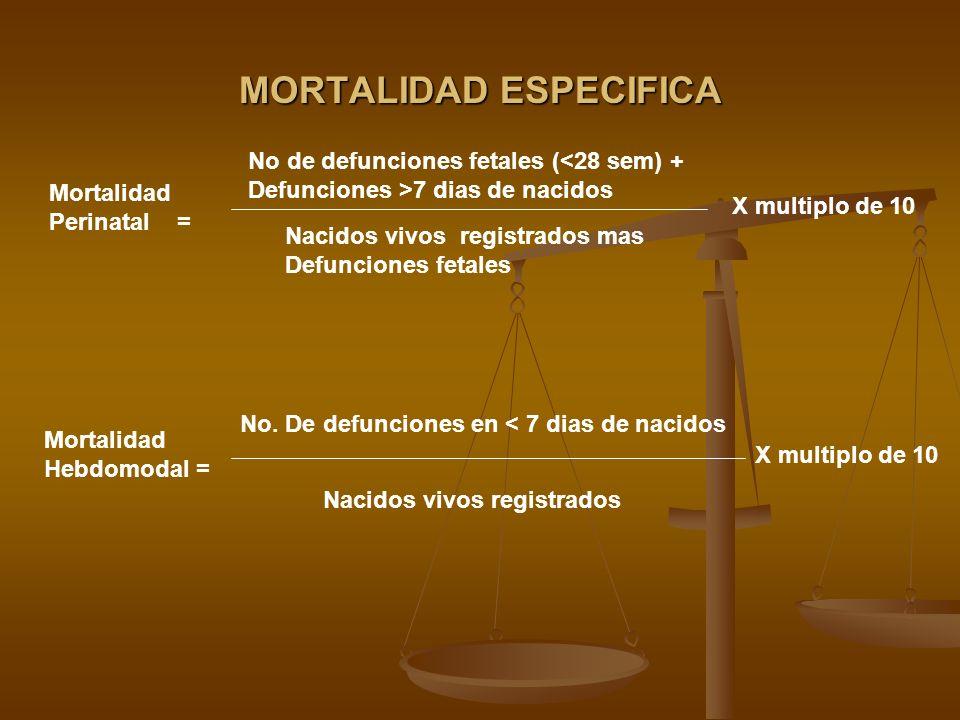 MORTALIDAD ESPECIFICA Mortalidad Perinatal = X multiplo de 10 No de defunciones fetales (<28 sem) + Defunciones >7 dias de nacidos Nacidos vivos regis