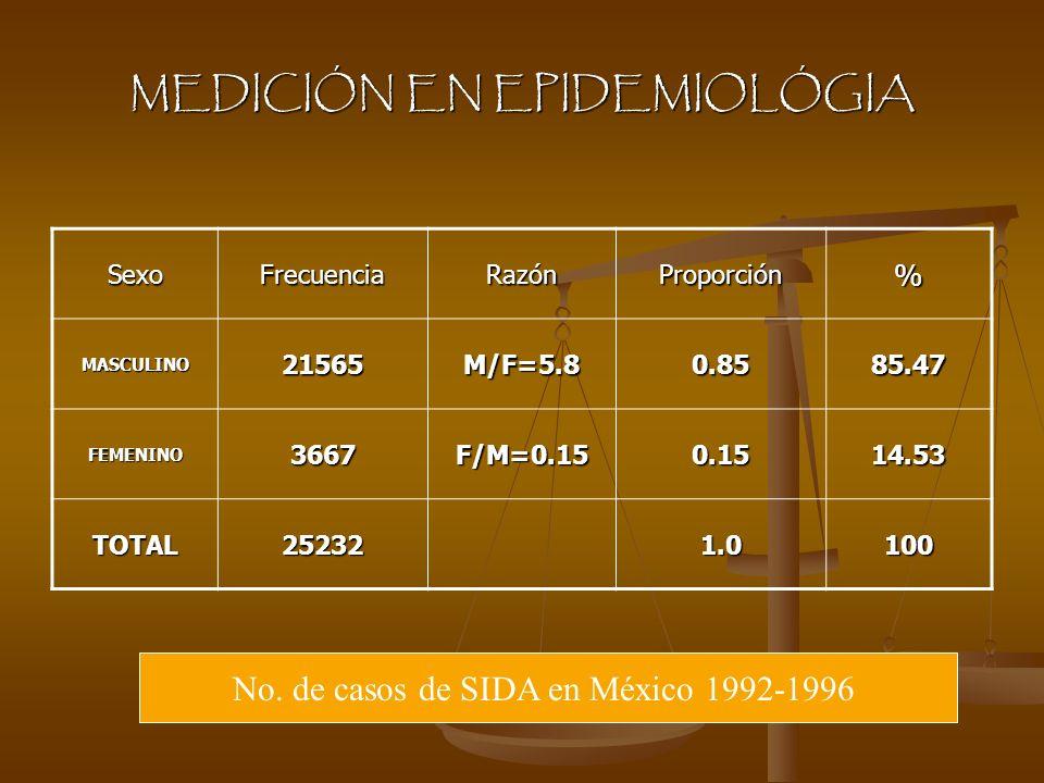 MEDICIÓN EN EPIDEMIOLÓGIA SexoFrecuenciaRazónProporción% MASCULINO21565M/F=5.80.8585.47 FEMENINO3667F/M=0.150.1514.53 TOTAL252321.0100 No. de casos de