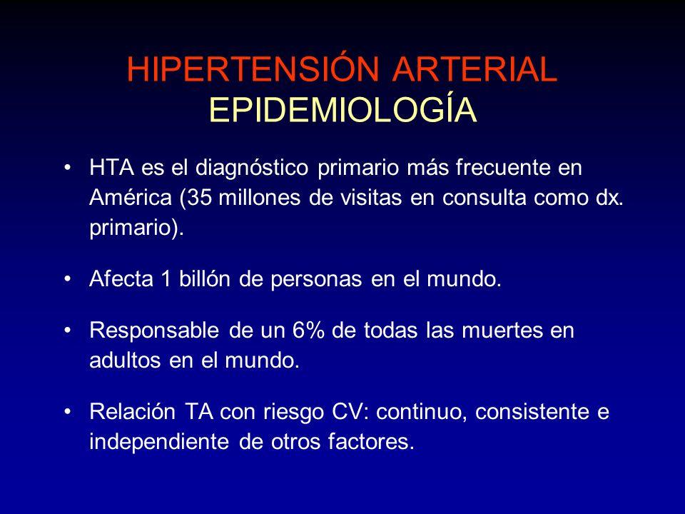 HIPERTENSIÓN ARTERIAL EPIDEMIOLOGÍA HTA es el diagnóstico primario más frecuente en América (35 millones de visitas en consulta como dx. primario). Af