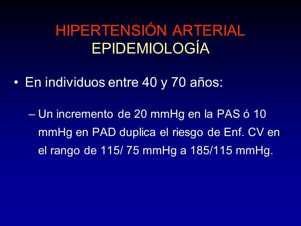 HIPERTENSIÓN ARTERIAL EPIDEMIOLOGÍA En individuos entre 40 y 70 años: –Un incremento de 20 mmHg en la PAS ó 10 mmHg en PAD duplica el riesgo de Enf. C