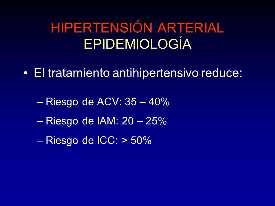 HIPERTENSIÓN ARTERIAL EPIDEMIOLOGÍA El tratamiento antihipertensivo reduce: –Riesgo de ACV: 35 – 40% –Riesgo de IAM: 20 – 25% –Riesgo de ICC: > 50%