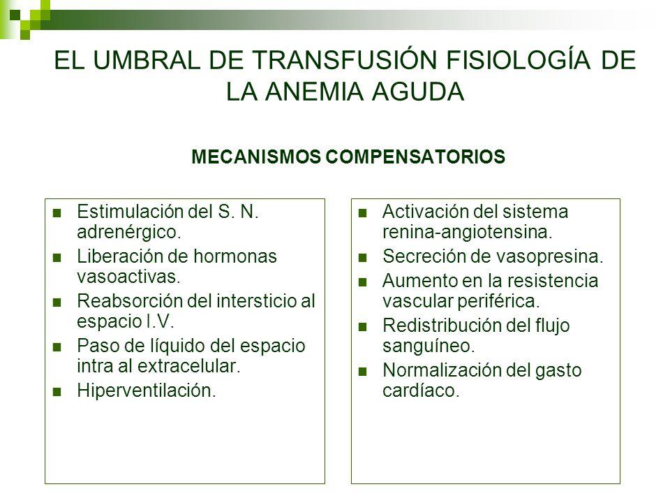 EL UMBRAL DE TRANSFUSIÓN FISIOLOGÍA DE LA ANEMIA AGUDA MECANISMOS COMPENSATORIOS Estimulación del S. N. adrenérgico. Liberación de hormonas vasoactiva
