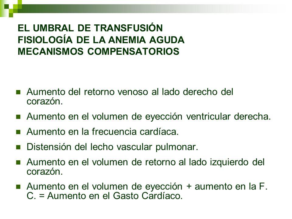 EL UMBRAL DE TRANSFUSIÓN FISIOLOGÍA DE LA ANEMIA AGUDA MECANISMOS COMPENSATORIOS Aumento del retorno venoso al lado derecho del corazón. Aumento en el