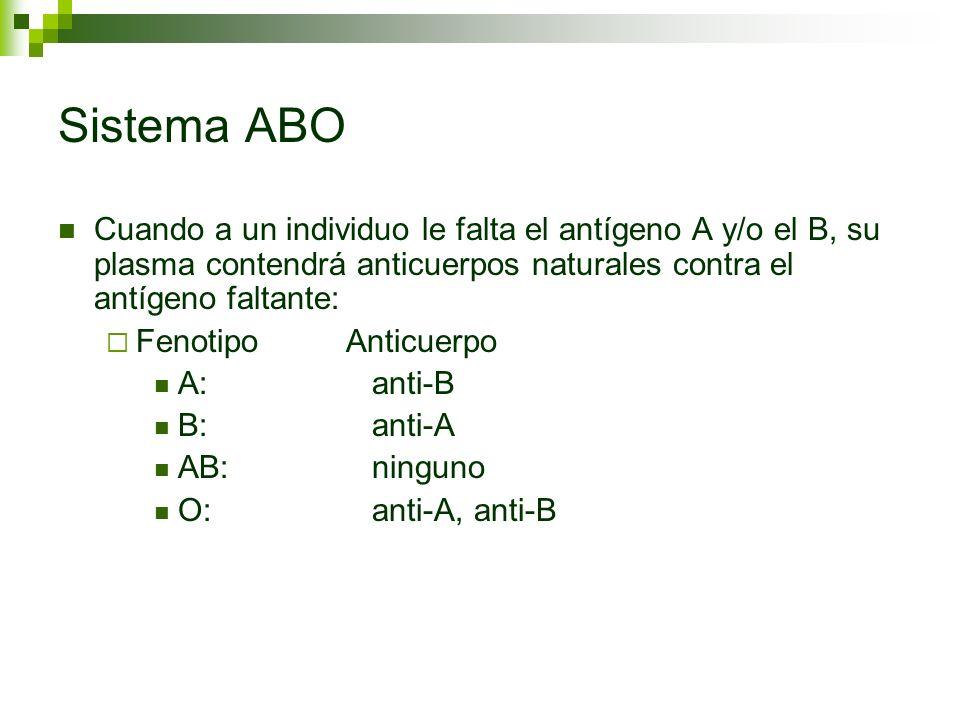 Sistema ABO Cuando a un individuo le falta el antígeno A y/o el B, su plasma contendrá anticuerpos naturales contra el antígeno faltante: FenotipoAnti