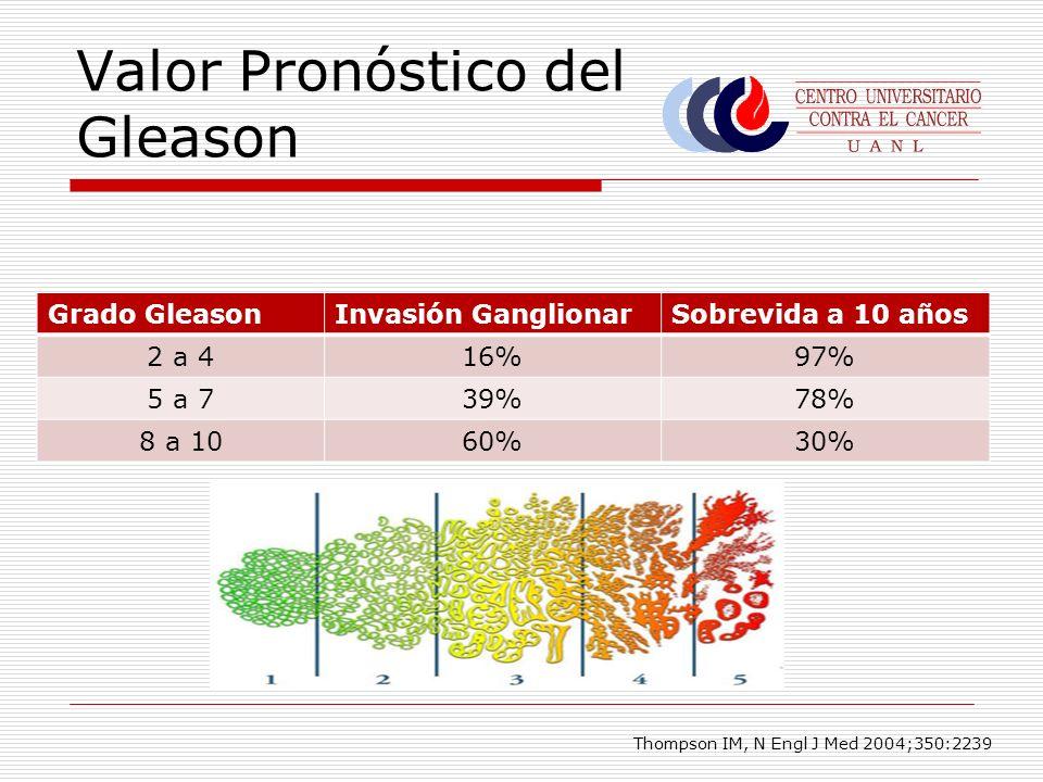 Valor Pronóstico del Gleason Grado GleasonInvasión GanglionarSobrevida a 10 años 2 a 416%97% 5 a 739%78% 8 a 1060%30% Thompson IM, N Engl J Med 2004;3