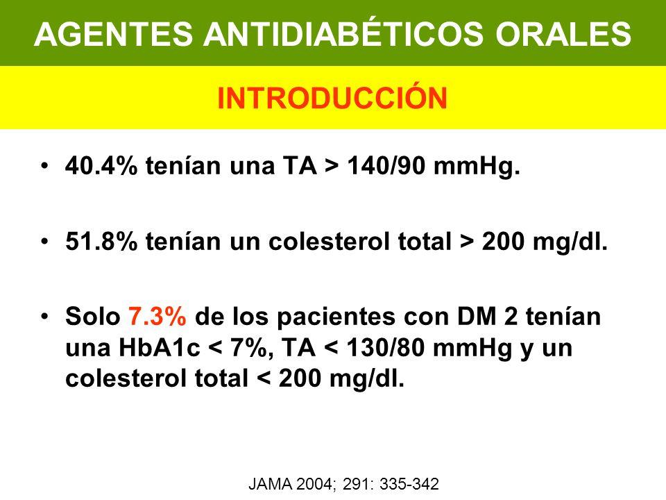 40.4% tenían una TA > 140/90 mmHg. 51.8% tenían un colesterol total > 200 mg/dl. Solo 7.3% de los pacientes con DM 2 tenían una HbA1c < 7%, TA < 130/8