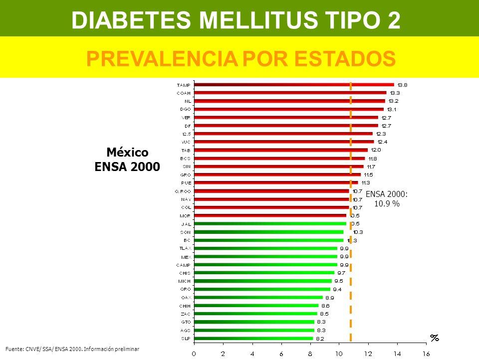 ENSA 2000: 10.9 % México ENSA 2000 Fuente: CNVE/ SSA/ ENSA 2000. Información preliminar DIABETES MELLITUS TIPO 2 PREVALENCIA POR ESTADOS