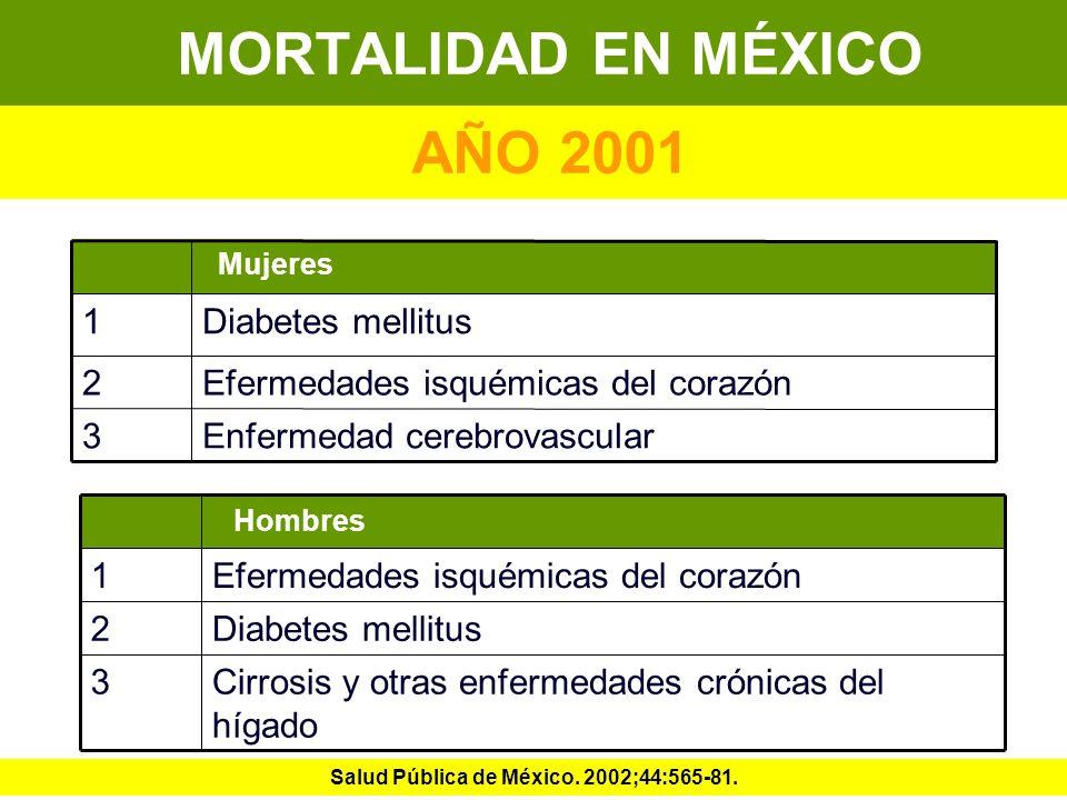 MORTALIDAD EN MÉXICO AÑO 2001 Enfermedad cerebrovascular3 Efermedades isquémicas del corazón2 Diabetes mellitus1 Mujeres Cirrosis y otras enfermedades