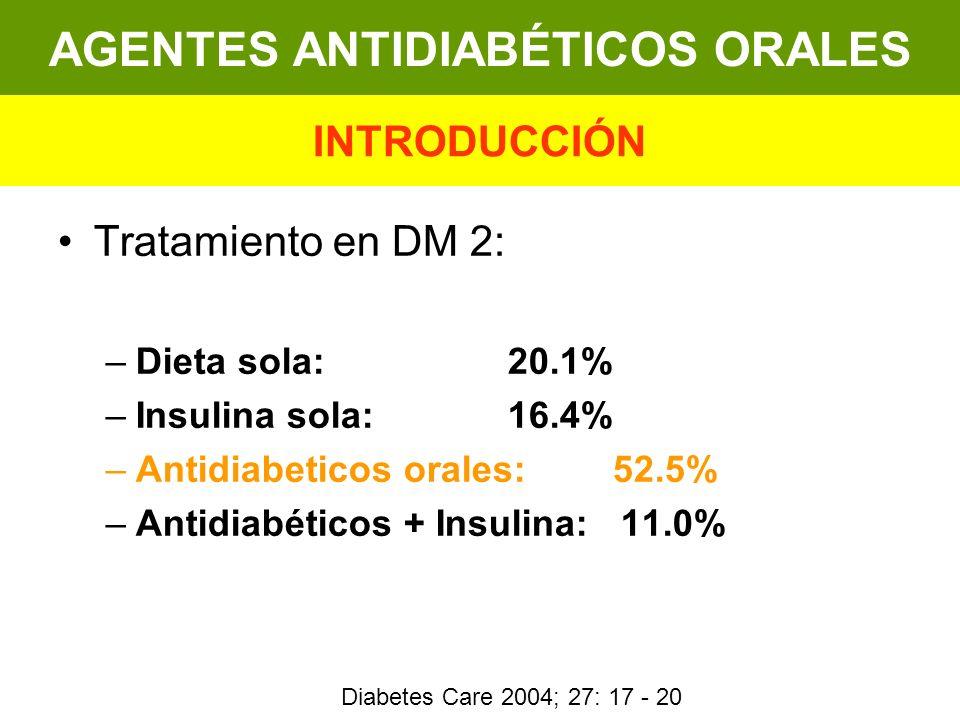 Tratamiento en DM 2: –Dieta sola: 20.1% –Insulina sola: 16.4% –Antidiabeticos orales: 52.5% –Antidiabéticos + Insulina: 11.0% AGENTES ANTIDIABÉTICOS O