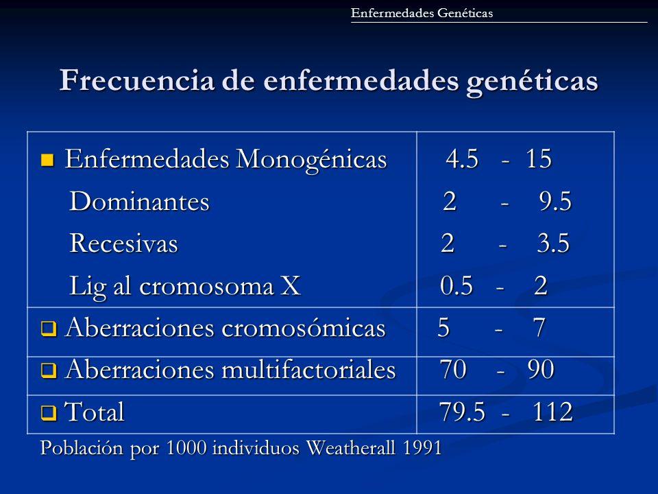 Frecuencia de enfermedades genéticas Enfermedades Genéticas Enfermedades Monogénicas 4.5 - 15 Enfermedades Monogénicas 4.5 - 15 Dominantes 2 - 9.5 Dom