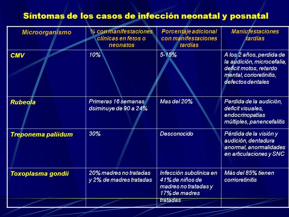 Síntomas de los casos de infección neonatal y posnatal Microorganismo % con manifestaciones clínicas en fetos o neonatos Porcentaje adicional con mani
