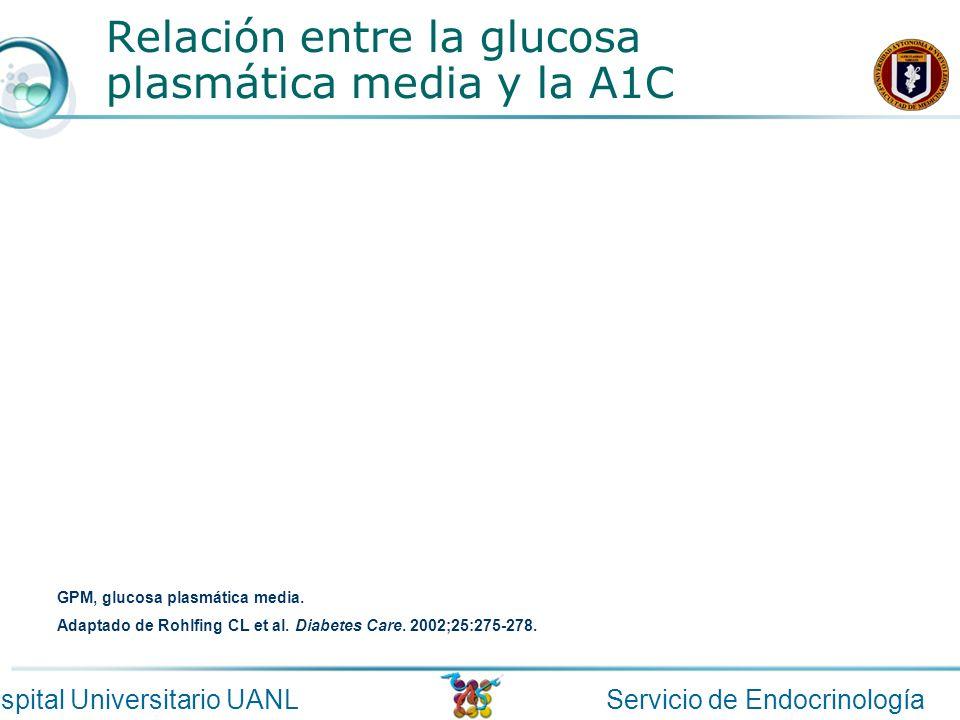 Servicio de EndocrinologíaHospital Universitario UANL Relación entre la glucosa plasmática media y la A1C GPM, glucosa plasmática media. Adaptado de R