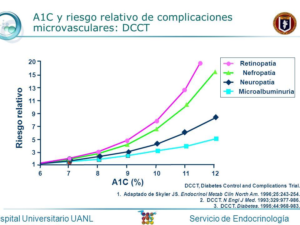 Servicio de EndocrinologíaHospital Universitario UANL DCCT, Diabetes Control and Complications Trial. 1. Adaptado de Skyler JS. Endocrinol Metab Clin