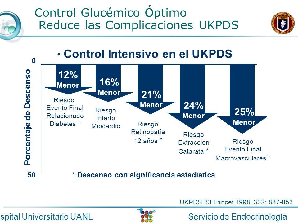 Servicio de EndocrinologíaHospital Universitario UANL Control Glucémico Óptimo Reduce las Complicaciones UKPDS Control Intensivo en el UKPDS UKPDS 33