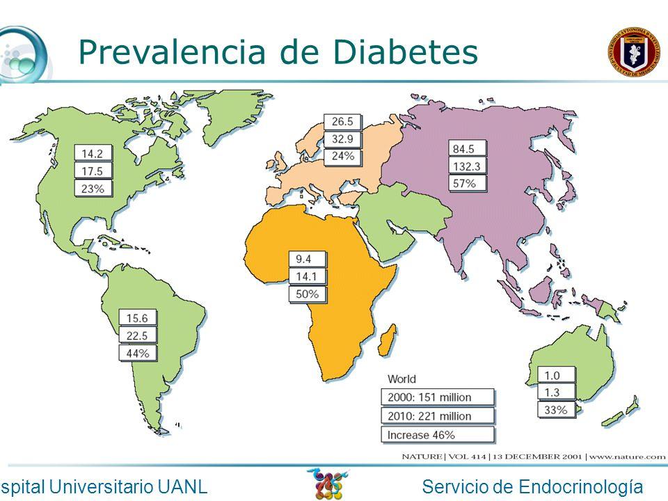 Servicio de EndocrinologíaHospital Universitario UANL Prevalencia de Diabetes