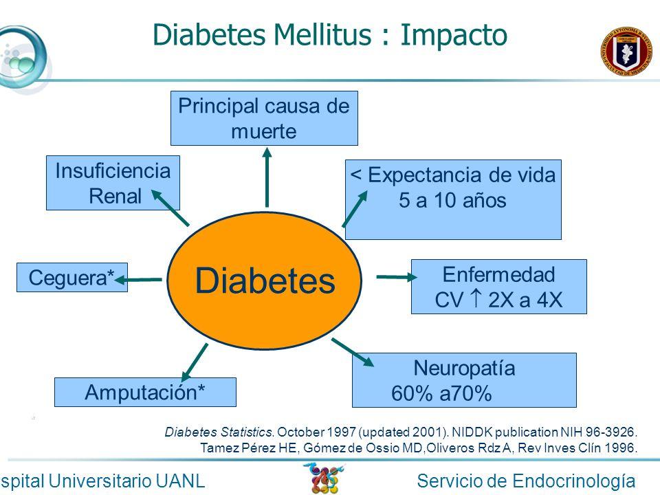 Servicio de EndocrinologíaHospital Universitario UANL Neuropatía 60% a70% Diabetes Mellitus : Impacto Diabetes Ceguera* Insuficiencia Renal Amputación