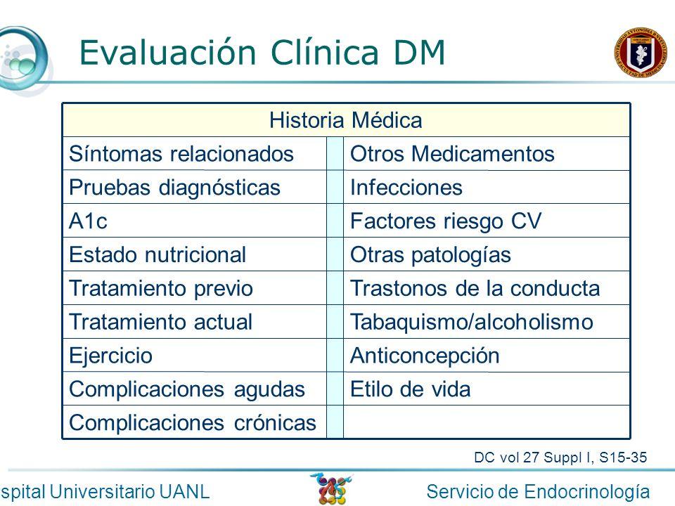 Servicio de EndocrinologíaHospital Universitario UANL Evaluación Clínica DM Complicaciones crónicas Etilo de vidaComplicaciones agudas AnticoncepciónE