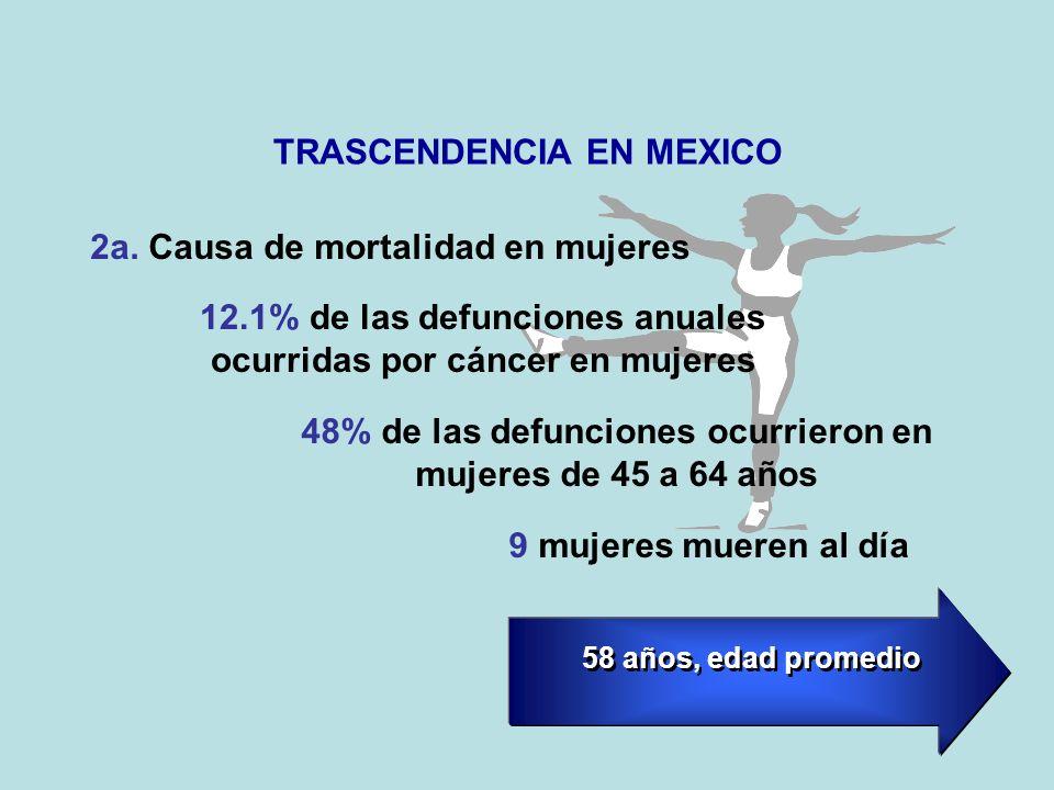 TRASCENDENCIA EN MEXICO 12.1% de las defunciones anuales ocurridas por cáncer en mujeres 2a.