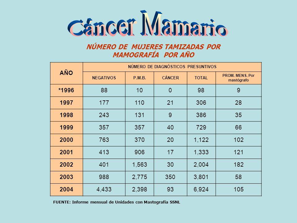 NÚMERO DE MUJERES TAMIZADAS POR MAMOGRAFÍA POR AÑO FUENTE: Informe mensual de Unidades con Mastografía SSNL AÑO NÚMERO DE DIAGNÓSTICOS PRESUNTIVOS NEGATIVOSP.M.B.CÁNCERTOTAL PROM.