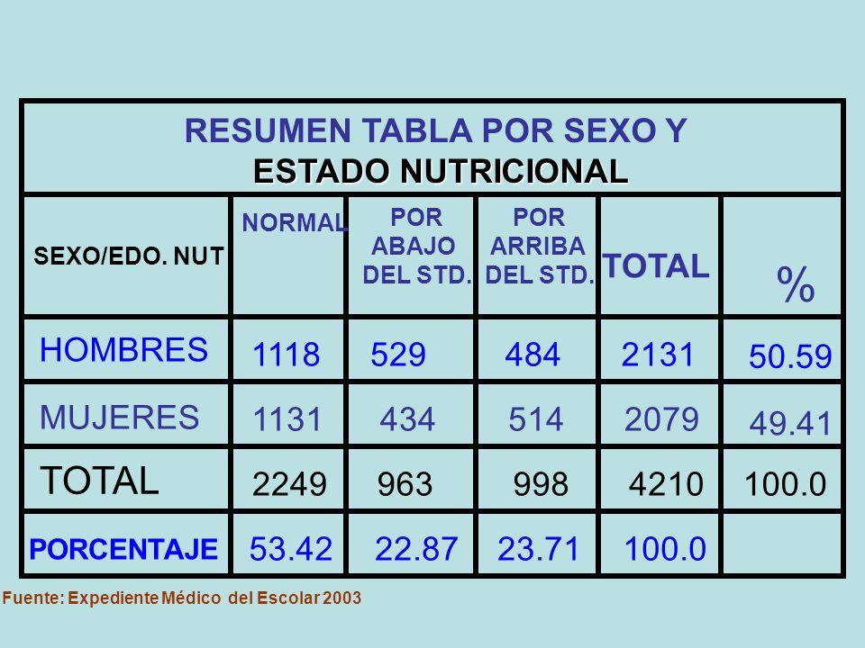 RESUMEN TABLA POR SEXO Y ESTADO NUTRICIONAL SEXO/EDO.