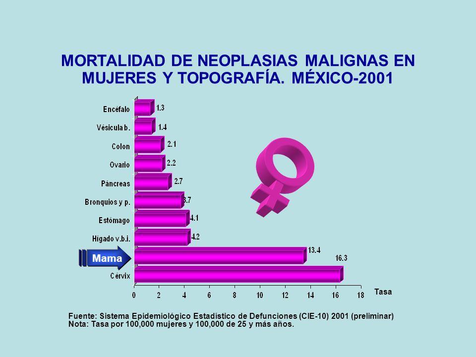 MORTALIDAD DE NEOPLASIAS MALIGNAS EN MUJERES Y TOPOGRAFÍA.