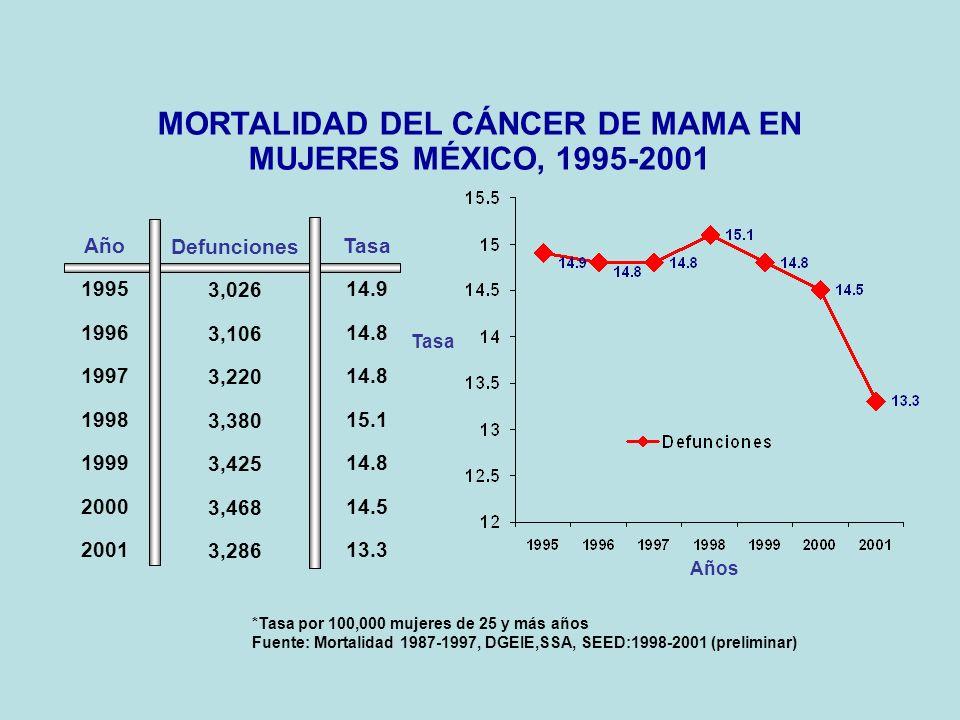 *Tasa por 100,000 mujeres de 25 y más años Fuente: Mortalidad 1987-1997, DGEIE,SSA, SEED:1998-2001 (preliminar) Año 1995 1996 1997 1998 1999 2000 2001 Defunciones 3,026 3,106 3,220 3,380 3,425 3,468 3,286 Tasa 14.9 14.8 15.1 14.8 14.5 13.3 MORTALIDAD DEL CÁNCER DE MAMA EN MUJERES MÉXICO, 1995-2001 Tasa Años