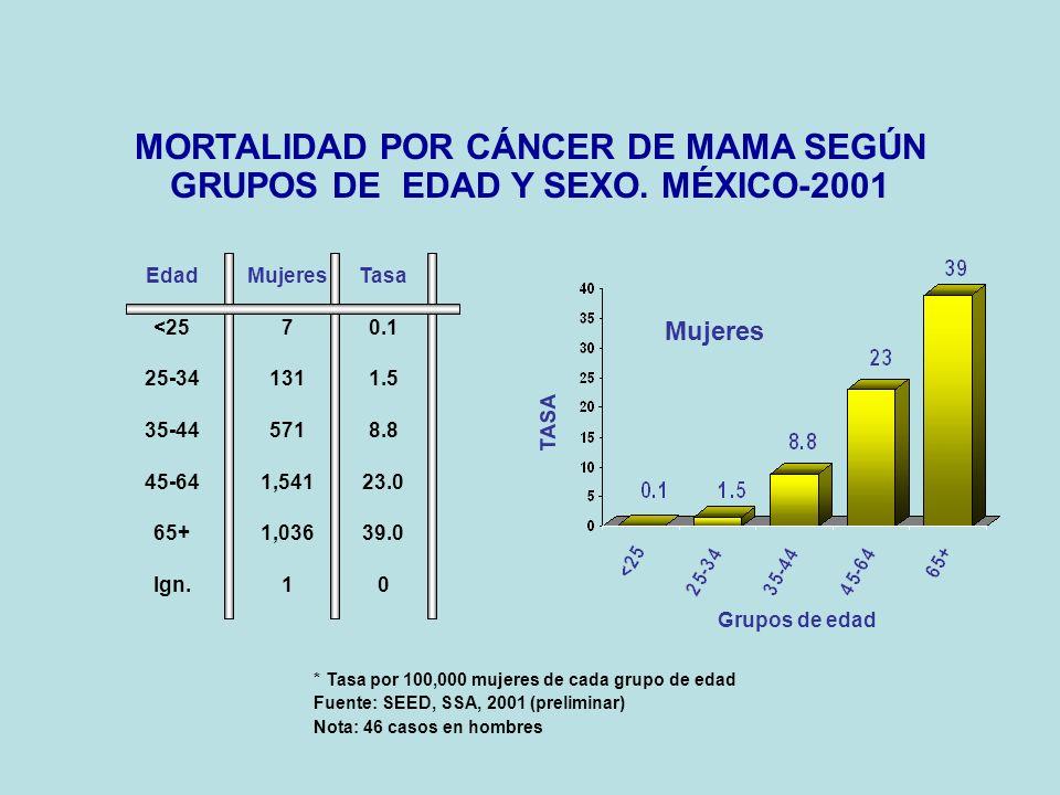 MORTALIDAD POR CÁNCER DE MAMA SEGÚN GRUPOS DE EDAD Y SEXO.