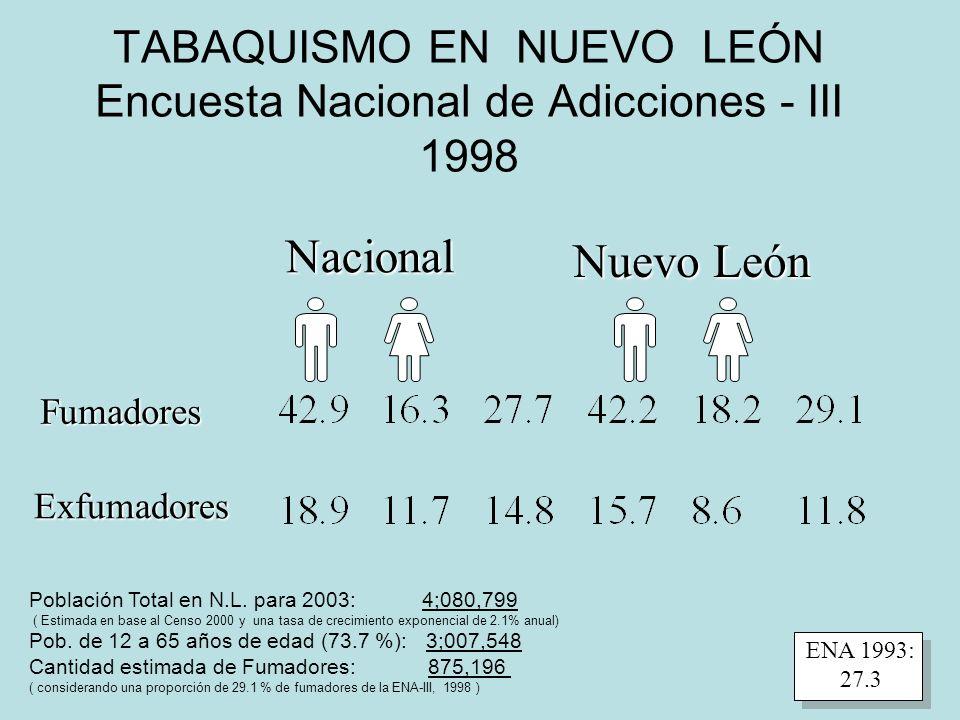 TABAQUISMO EN NUEVO LEÓN Encuesta Nacional de Adicciones - III 1998 Nacional Nuevo León Fumadores Exfumadores ENA 1993: 27.3 Población Total en N.L.