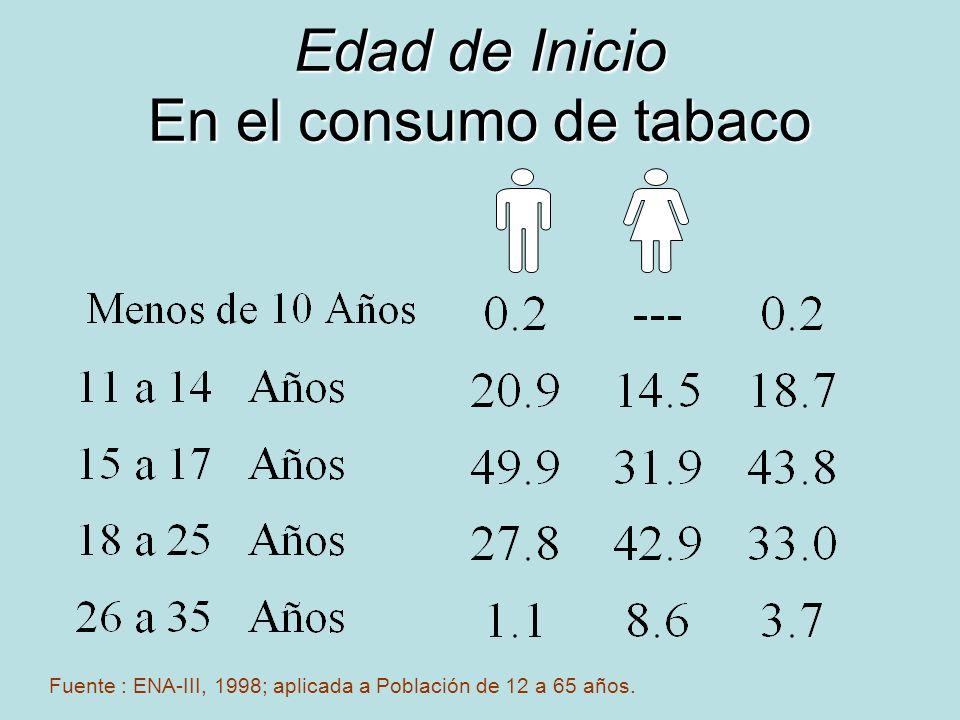 Edad de Inicio En el consumo de tabaco Fuente : ENA-III, 1998; aplicada a Población de 12 a 65 años.