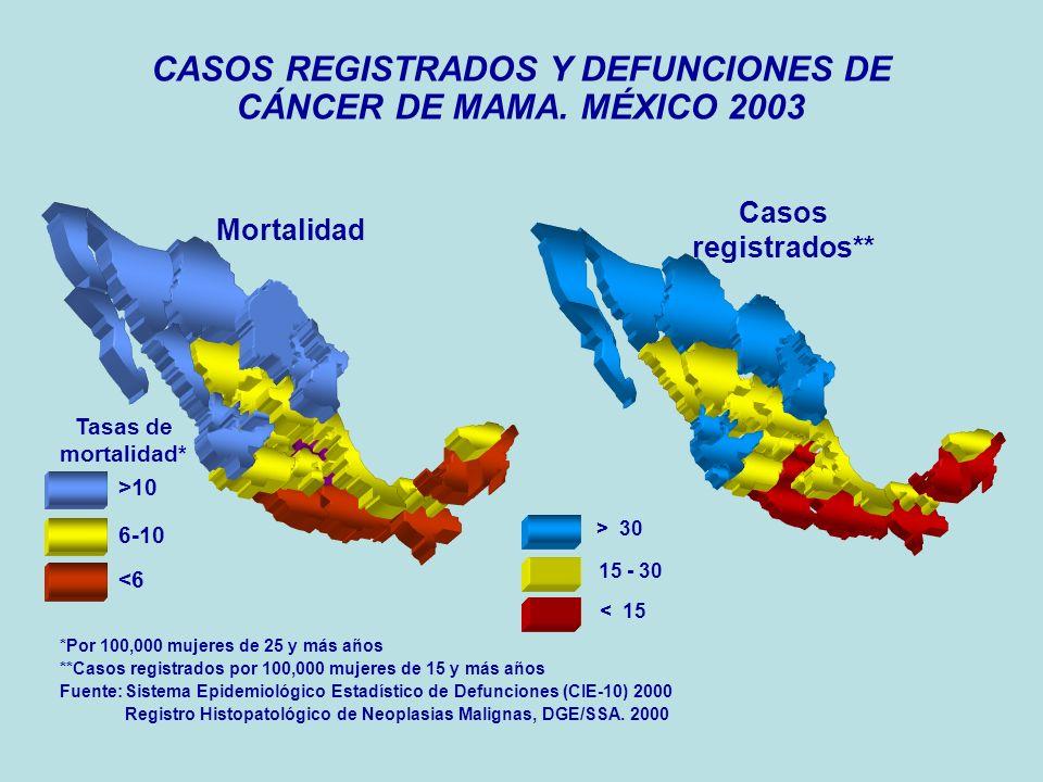 HPV % Positivo19% (599) Negativo81% (2483) Total3082 Resultados en PAP de población del área Metropolitana de Monterrey, NL.