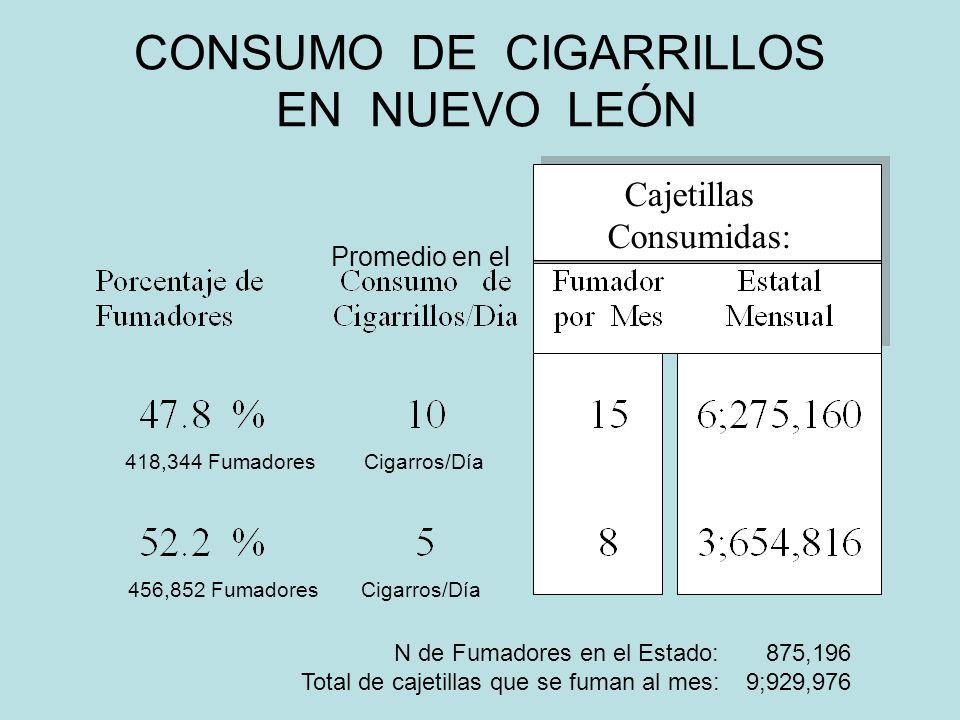 CONSUMO DE CIGARRILLOS EN NUEVO LEÓN Cajetillas Consumidas: N de Fumadores en el Estado: 875,196 Total de cajetillas que se fuman al mes: 9;929,976 418,344 Fumadores Cigarros/Día 456,852 Fumadores Cigarros/Día Promedio en el