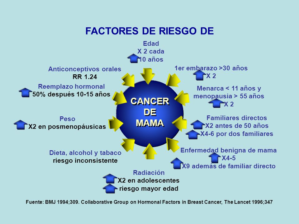 Fuente: BMJ 1994;309. Collaborative Group on Hormonal Factors in Breast Cancer, The Lancet 1996;347 CANCER DE MAMA CANCER DE MAMA Anticonceptivos oral