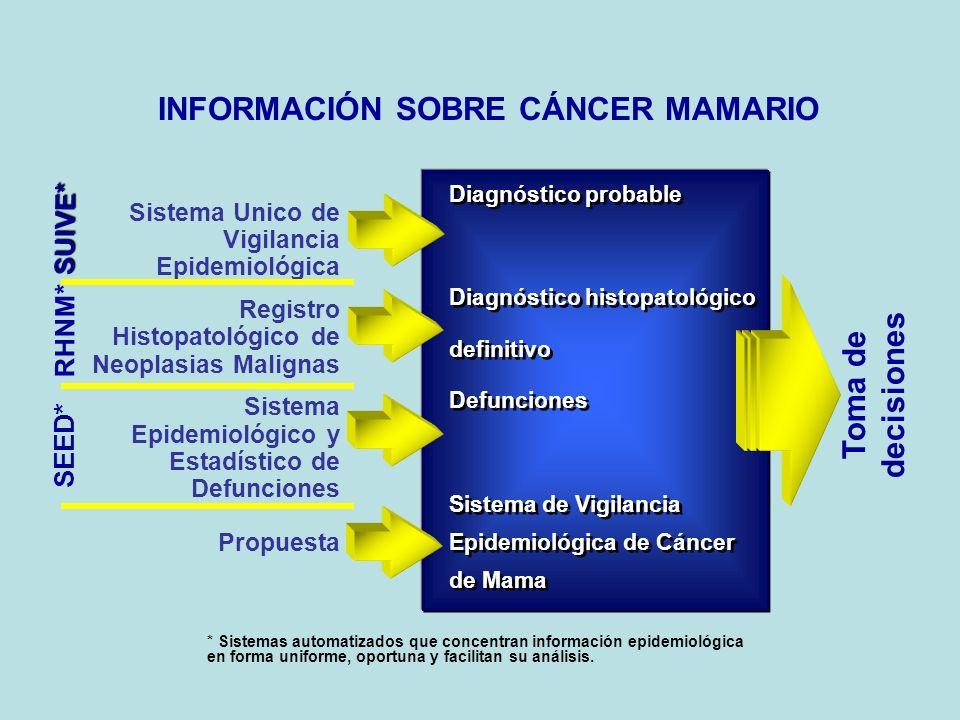 INFORMACIÓN SOBRE CÁNCER MAMARIO * Sistemas automatizados que concentran información epidemiológica en forma uniforme, oportuna y facilitan su análisis.