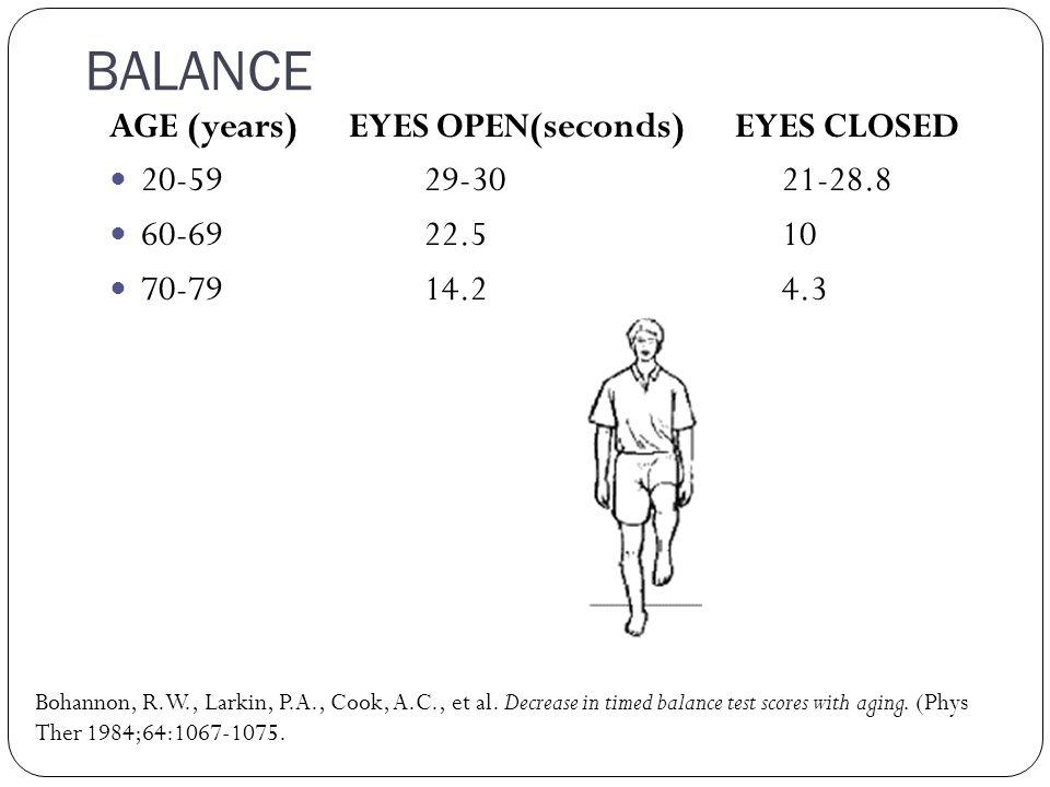 BALANCE AGE (years) EYES OPEN(seconds) EYES CLOSED 20-5929-30 21-28.8 60-6922.5 10 70-7914.2 4.3 Bohannon, R.W., Larkin, P.A., Cook, A.C., et al. Decr