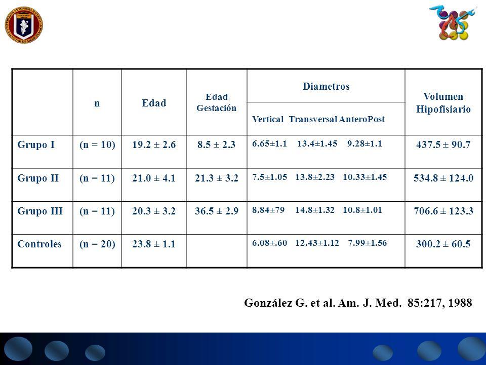 nEdad Edad Gestación Diametros Volumen Hipofisiario Vertical Transversal AnteroPost Grupo I(n = 10)19.2 ± 2.68.5 ± 2.3 6.65±1.1 13.4±1.45 9.28±1.1 437