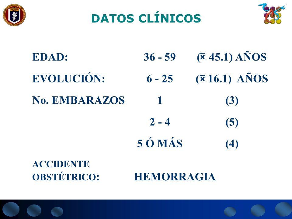DATOS CLÍNICOS HEMORRAGIA ACCIDENTE OBSTÉTRICO : (4)5 Ó MÁS (5)2 - 4 (3)1No. EMBARAZOS ( 16.1) AÑOS6 - 25EVOLUCIÓN: ( 45.1) AÑOS36 - 59EDAD: x x
