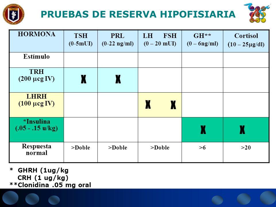HORMONA TSH (0-5mUI) PRL (0-22 ng/ml) LH FSH (0 – 20 mUI) GH** (0 – 6ng/ml) Cortisol ( 10 – 25 g/dl) Estímulo TRH (200 cg IV) LHRH (100 cg IV) *Insuli